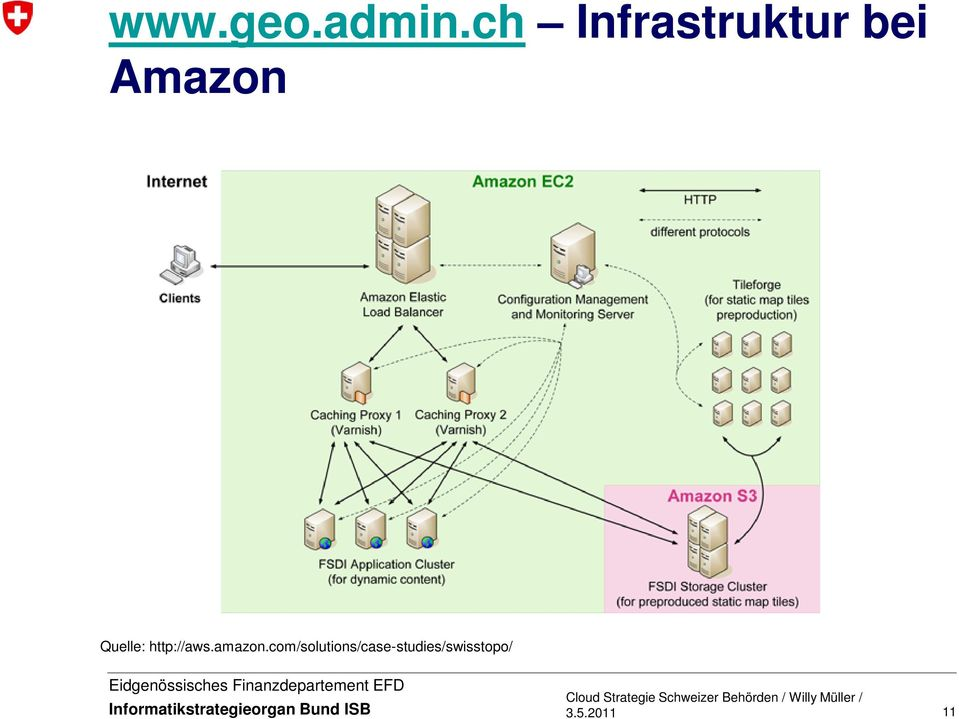 Amazon Quelle: http://aws.