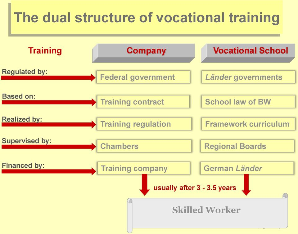Training contract Training regulation Chambers School law of BW Framework curriculum