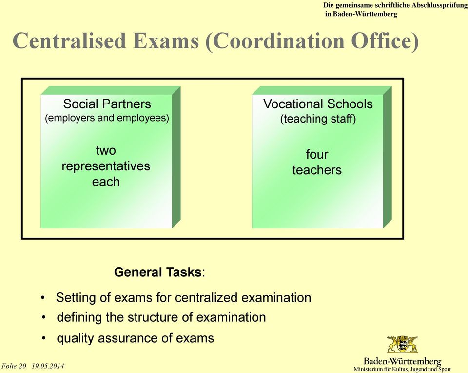 Vocational Schools (teaching staff) four teachers General Tasks: Setting of exams for