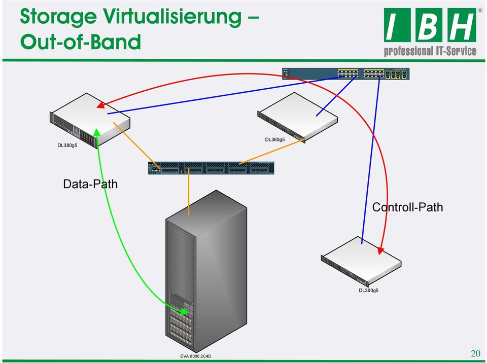 DS - C9120 - K9 Storage Virtualisierung Out-of-Band