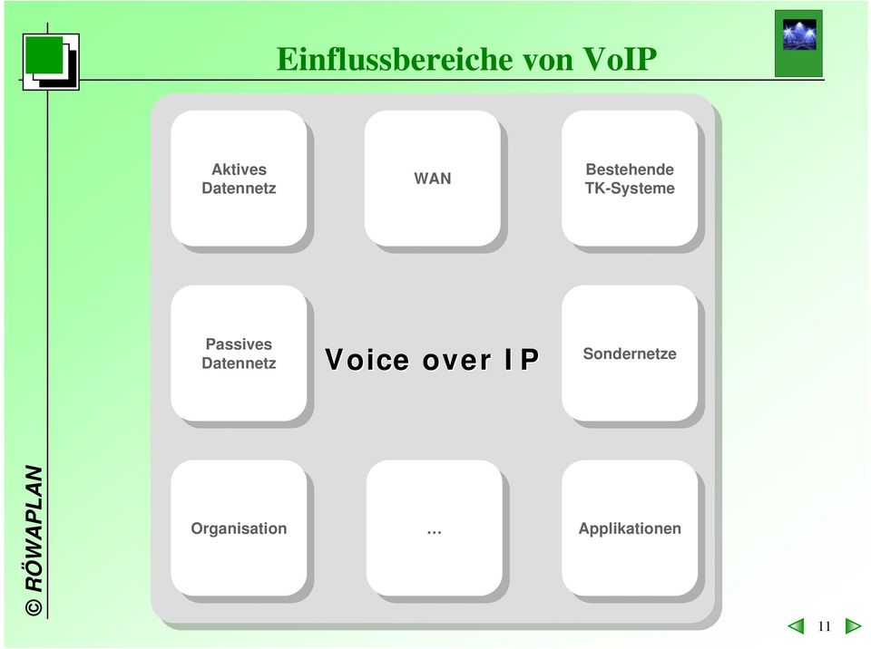 Passives Datennetz Datennetz Voice over IP Sondernetze