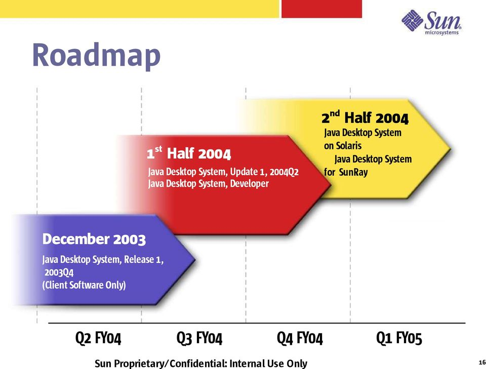 SunRay December 2003 Java Desktop System, Release 1, 2003Q4 (Client Software