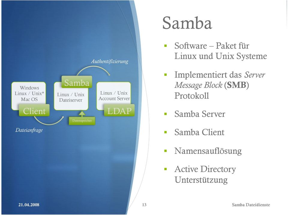 Implementiert das Server Message Block (SMB) Protokoll Samba Server Dateianfrage