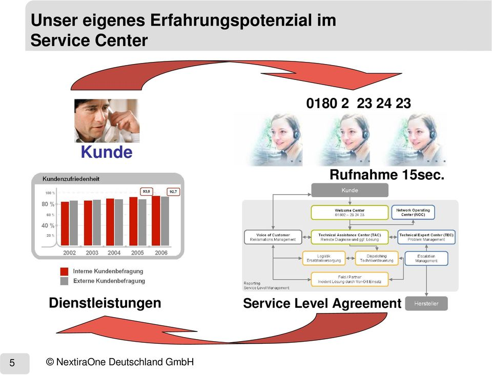 Dienstleistungen Service Level Agreement 5 Name,