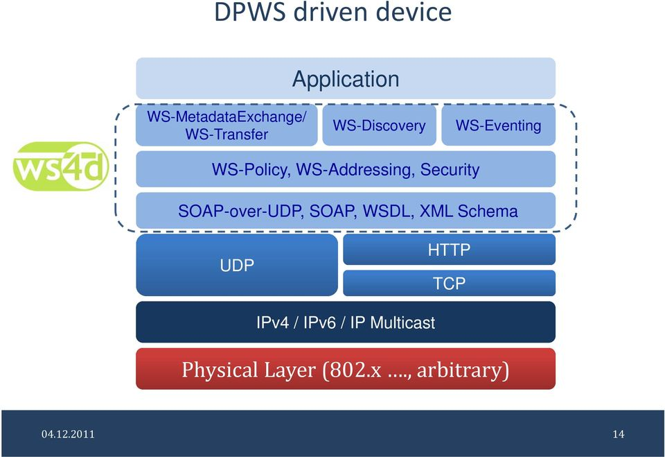 Security SOAP-over-UDP, SOAP, WSDL, XML Schema UDP HTTP TCP
