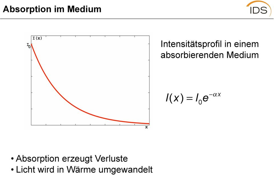 absorbierenden Medium I( x) = 0 I e