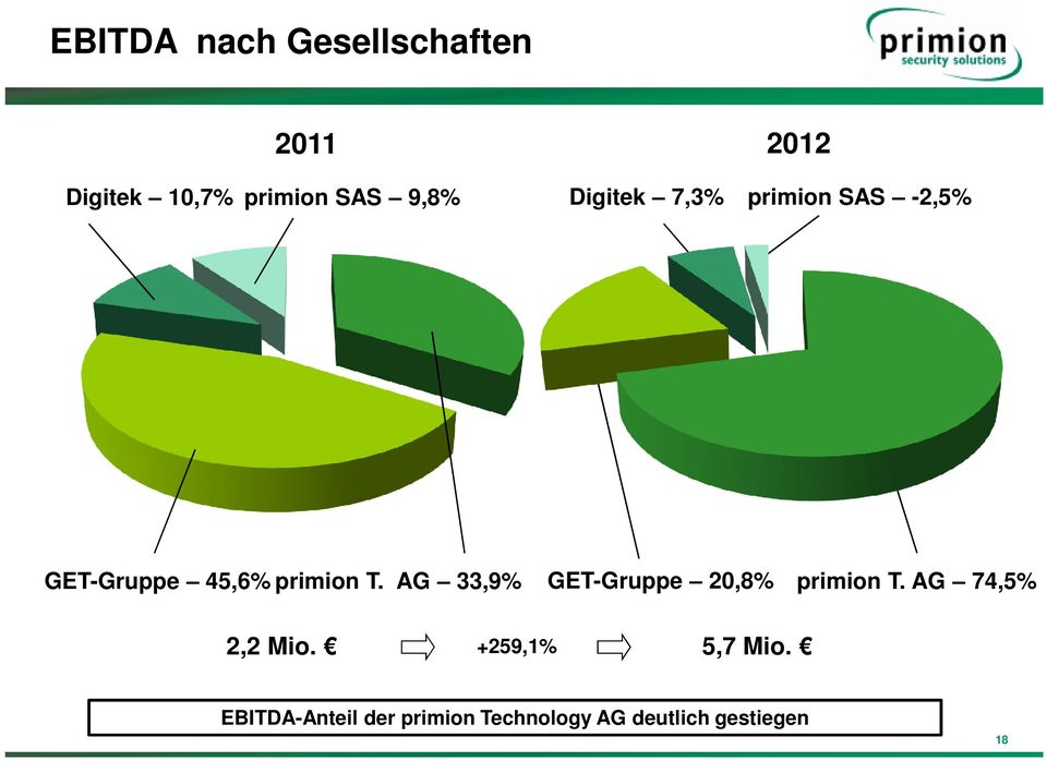 AG 33,9% GET-Gruppe 20,8% primion T. AG 74,5% 2,2 Mio.