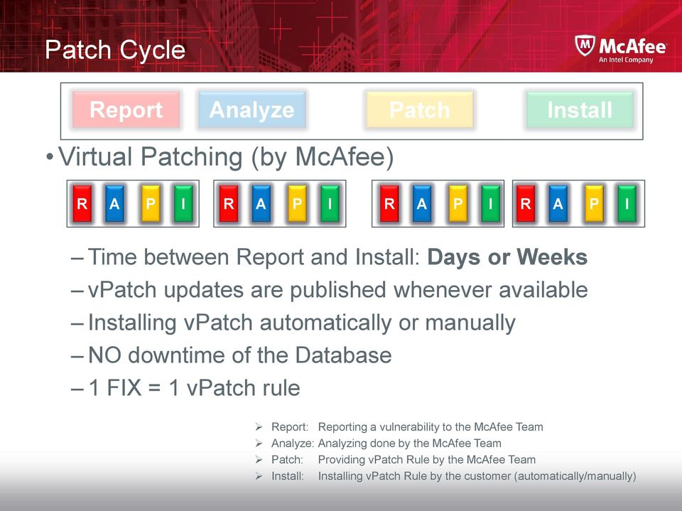 of the Database 1 FIX = 1 vpatch rule Report: Reporting a vulnerability to the McAfee Team Analyze: Analyzing done by the