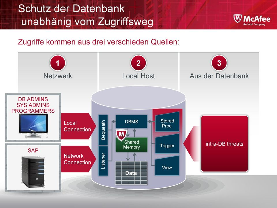 Datenbank DB ADMINS SYS ADMINS PROGRAMMERS Local Connection DBMS Stored