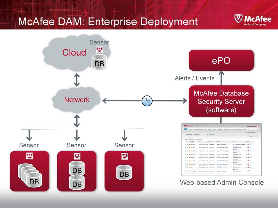 Security Server (software) Sensor Sensor