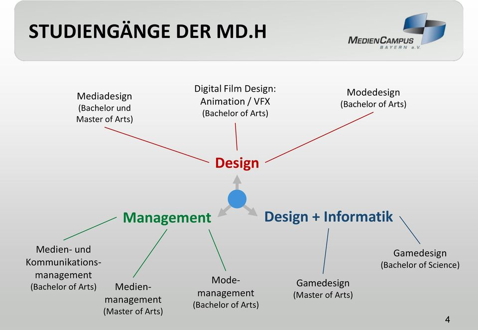 Arts) Modedesign (Bachelor of Arts) Design Management Design + Informatik Medien- und