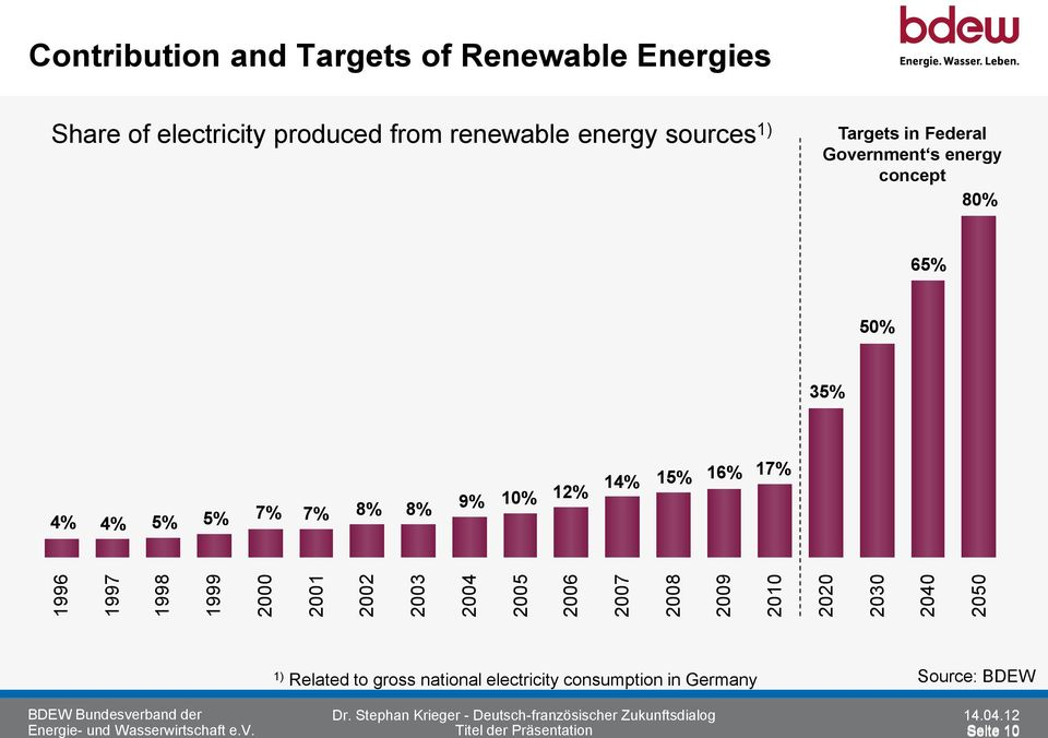 Government s energy concept 80% 65% 50% 35% 4% 4% 5% 5% 7% 7% 8% 8% 9% 10% 12% 14% 15% 16% 17% 1) Related to gross