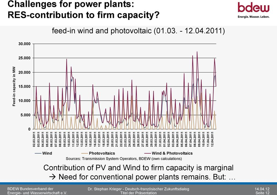 04.2011 08.04.2011 09.04.2011 10.04.2011 11.04.2011 12.04.2011 Feed-in capacity in MW Challenges for power plants: RES-contribution to firm capacity? 30.000 feed-in wind and photovoltaic (01.03. - 12.