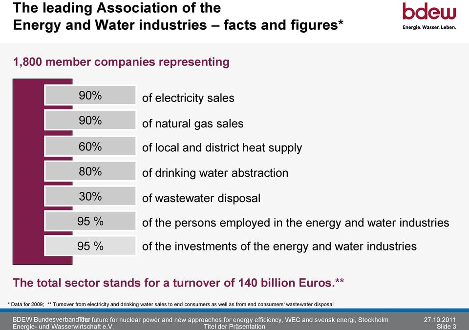 energy and water industries The total sector stands for a turnover of 140 billion Euros.