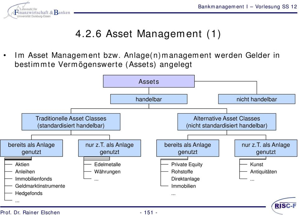 (standardisiert handelbar) Alternative Asset Classes (nicht standardisiert handelbar) bereits als Anlage genutzt nur z.t. als Anlage genutzt bereits als Anlage genutzt nur z.