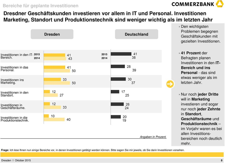 Investitionen in den IT- Bereich. Investitionen in das Personal. Investitionen ins Marketing.
