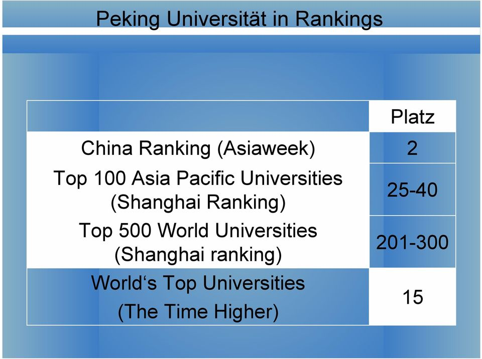 Ranking) Top 500 World Universities (Shanghai ranking)