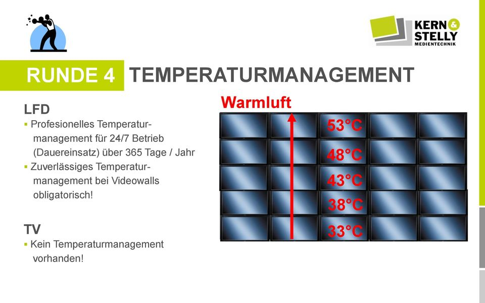 obligatorisch! Kein Temperaturmanagement vorhanden!
