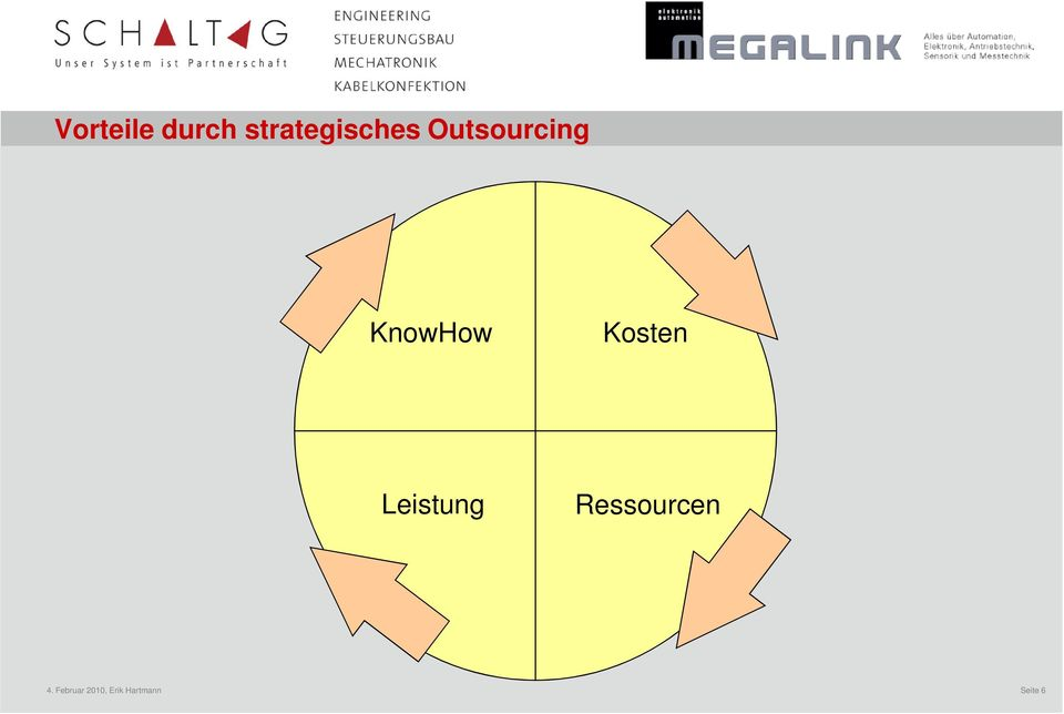 Outsourcing KnowHow