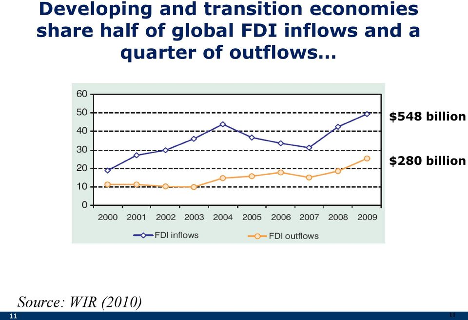 a quarter of outflows $548 billion