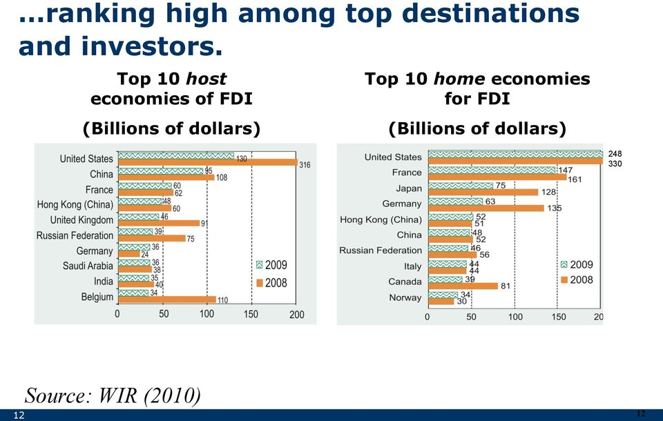 Top 10 host economies of FDI (Billions of