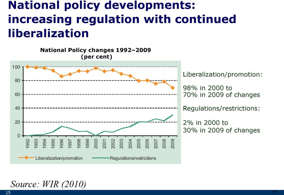 Liberalization/promotion: 98% in 2000 to 70% in 2009 of changes