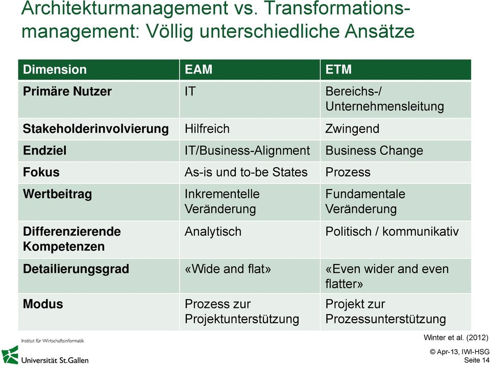 Stakeholderinvolvierung Hilfreich Zwingend Endziel IT/Business-Alignment Business Change Fokus As-is und to-be States Prozess Wertbeitrag