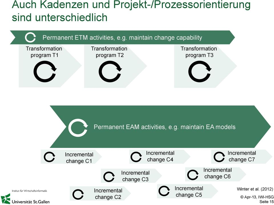 maintain change capability Transformation program T1 Transformation program T2 Transformation program T3
