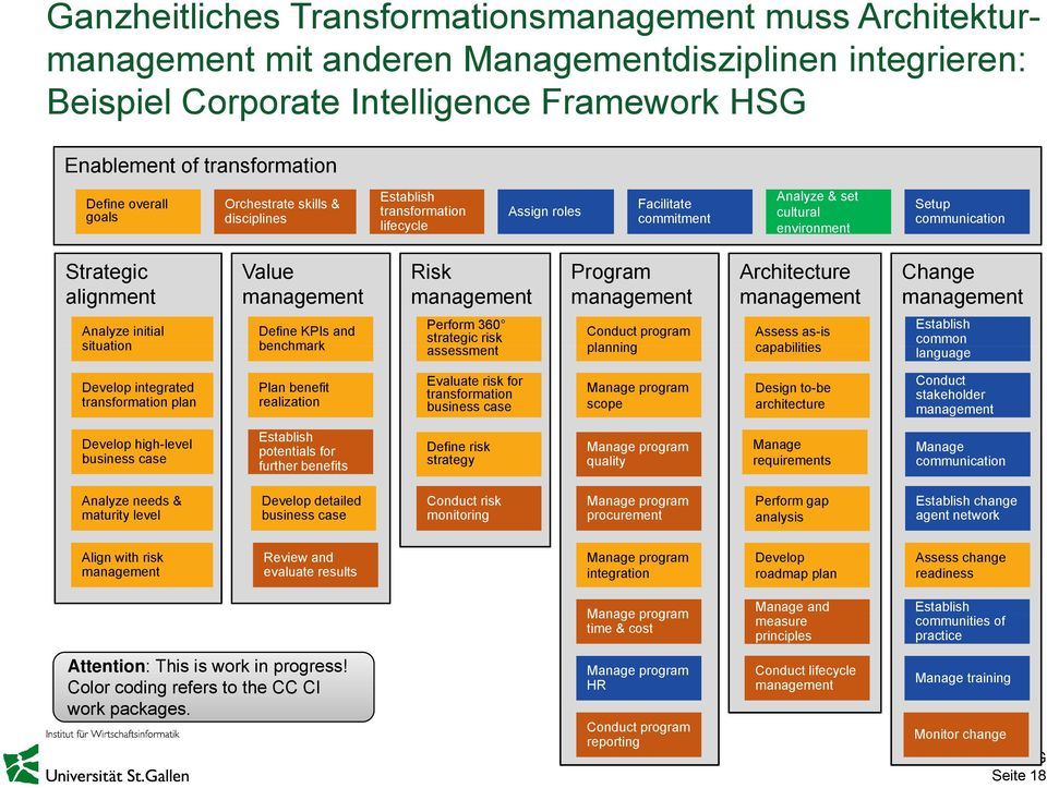 management Risk management Program management Architecture management Change management Analyze initial situation Define KPIs and benchmark Perform 360 strategic risk assessment Conduct program