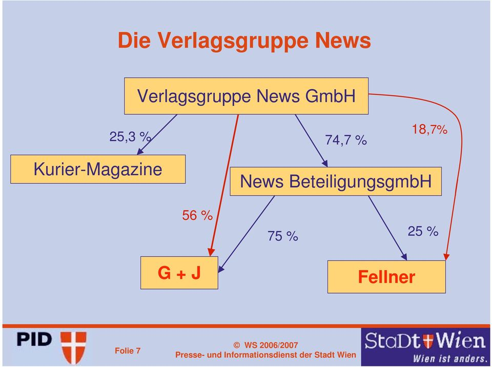 % 18,7% Kurier-Magazine News