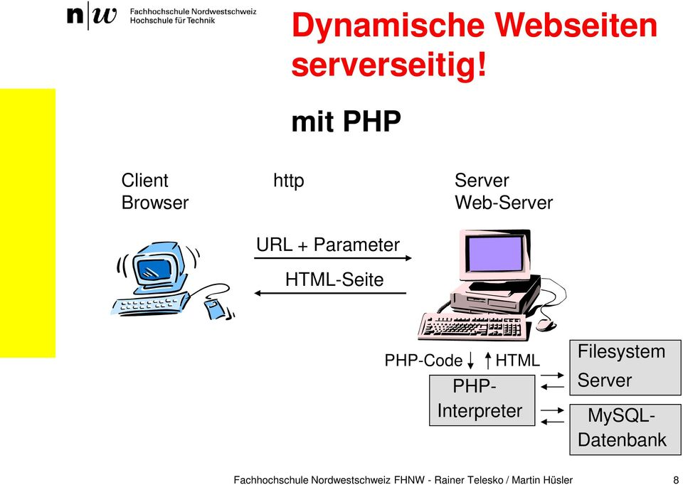 Server Web-Server PHP-Code HTML PHP- Interpreter Filesystem