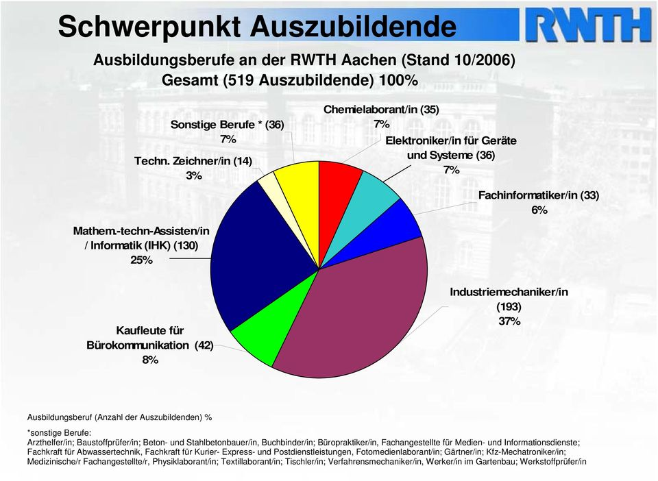 -techn-Assisten/in / Informatik (IHK) (130) 25% Kaufleute für Bürokommunikation (42) 8% Industriemechaniker/in (193) 37% Ausbildungsberuf (Anzahl der Auszubildenden) % *sonstige Berufe: