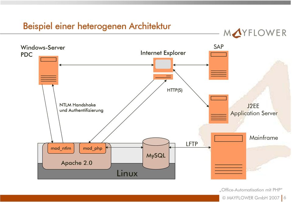 Authentifizierung J2EE Application Server mod_ntlm