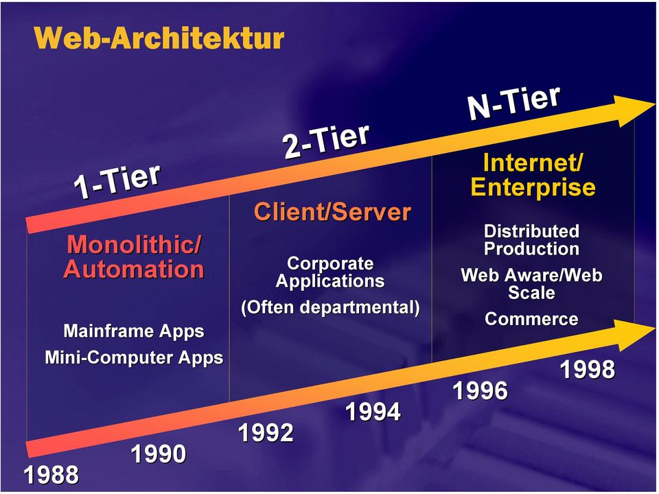 Corporate Applications (Often departmental) 1992 1994 Internet/