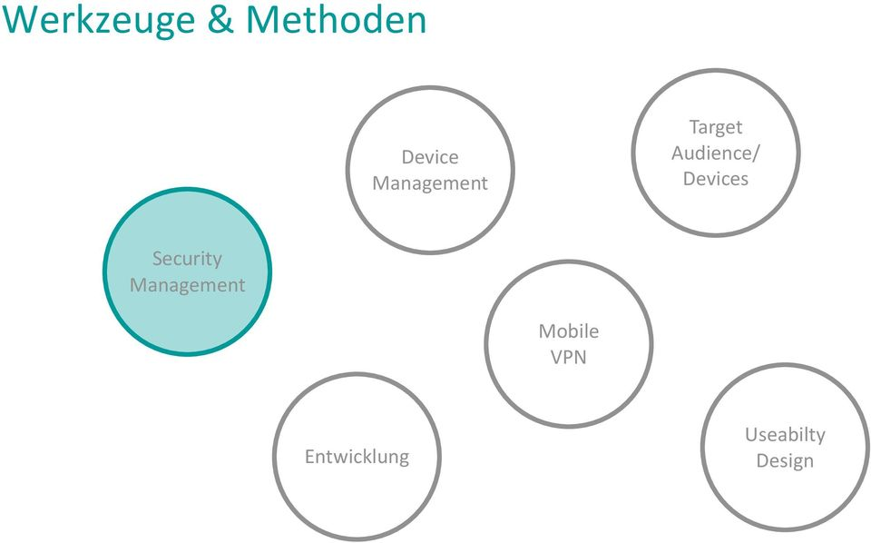 Devices Security Management