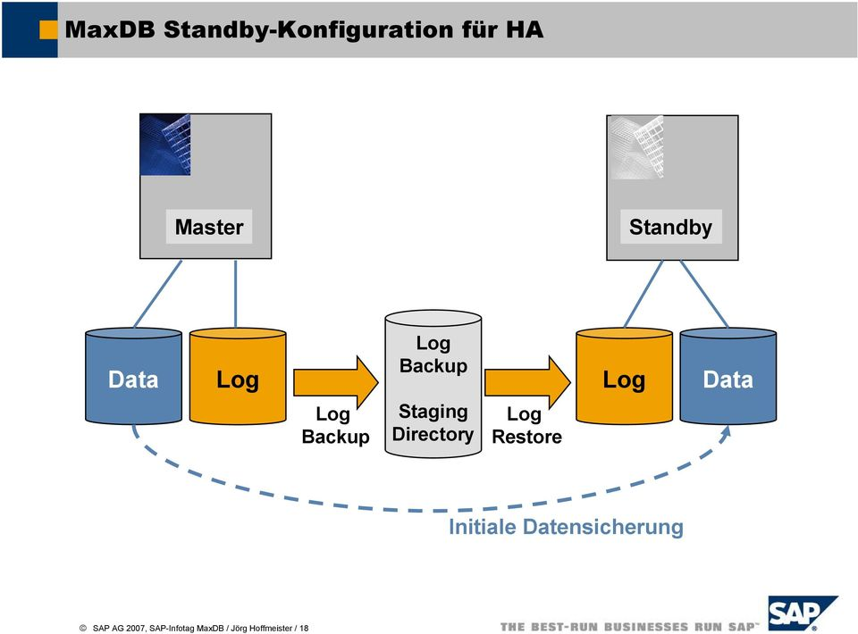 Directory Log Restore Initiale Datensicherung SAP