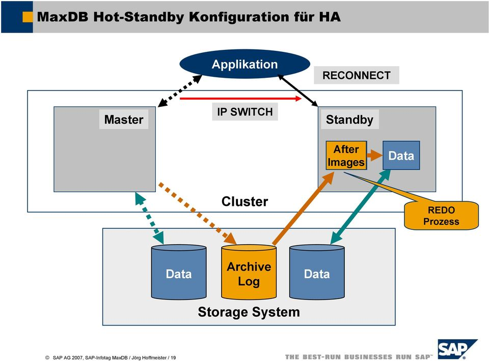 Cluster REDO Prozess Data Archive Log Storage System