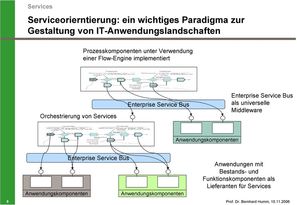Bus als universelle Middleware Anwendungskomponenten Anwendungskomponenten Enterprise Service Bus