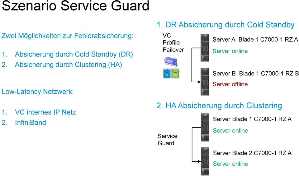 DR Absicherung durch Cold Standby VC Profile Failover Service Guard Server A Blade 1 C7000-1 RZ A Server B