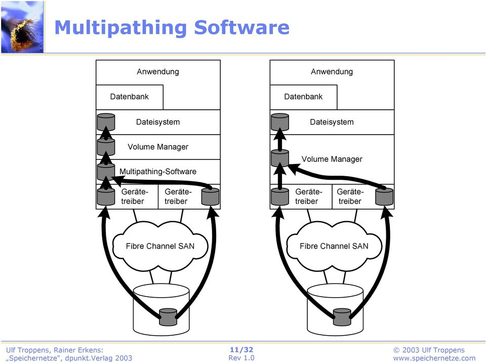 Multipathing-Software Volume Manager Gerätetreiber