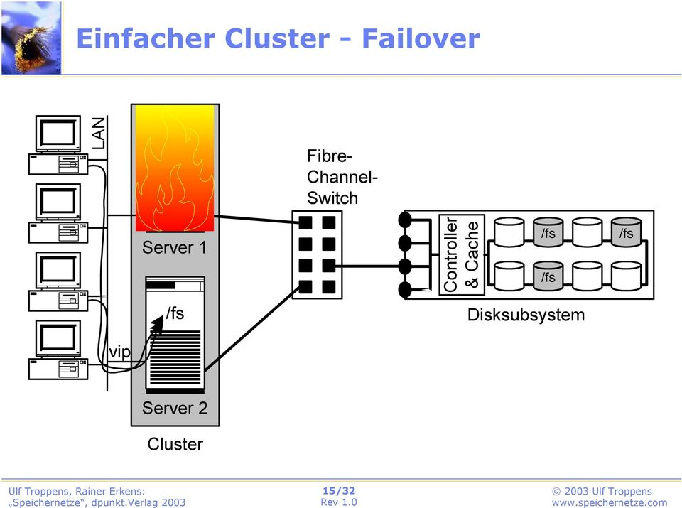 Channel- Switch Server 1