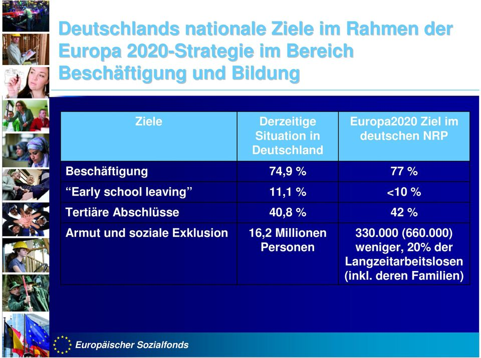 74,9 % 77 % Early school leaving 11,1 % <10 % Tertiäre Abschlüsse 40,8 % 42 % Armut und soziale