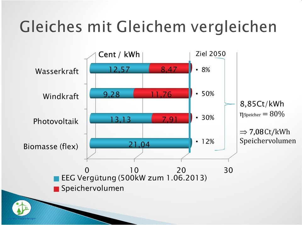 30% 12% 8,85Ct/kWh ηspeicher = 80% 7,08 Ct/kWh