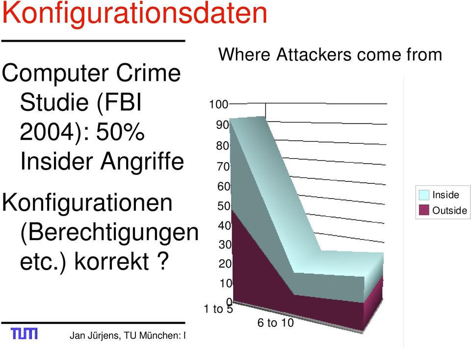 Where Attackers come from 100 90 80 70 60 50 40 30 20 10 0 1 to 5 6 to
