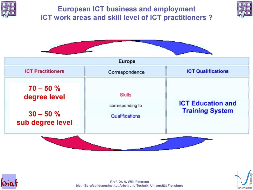 skill level of ICT practitioners?