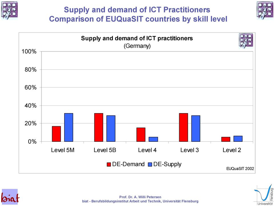 of ICT practitioners (Germany) 80% 60% 40% 20% 0% Level 5M