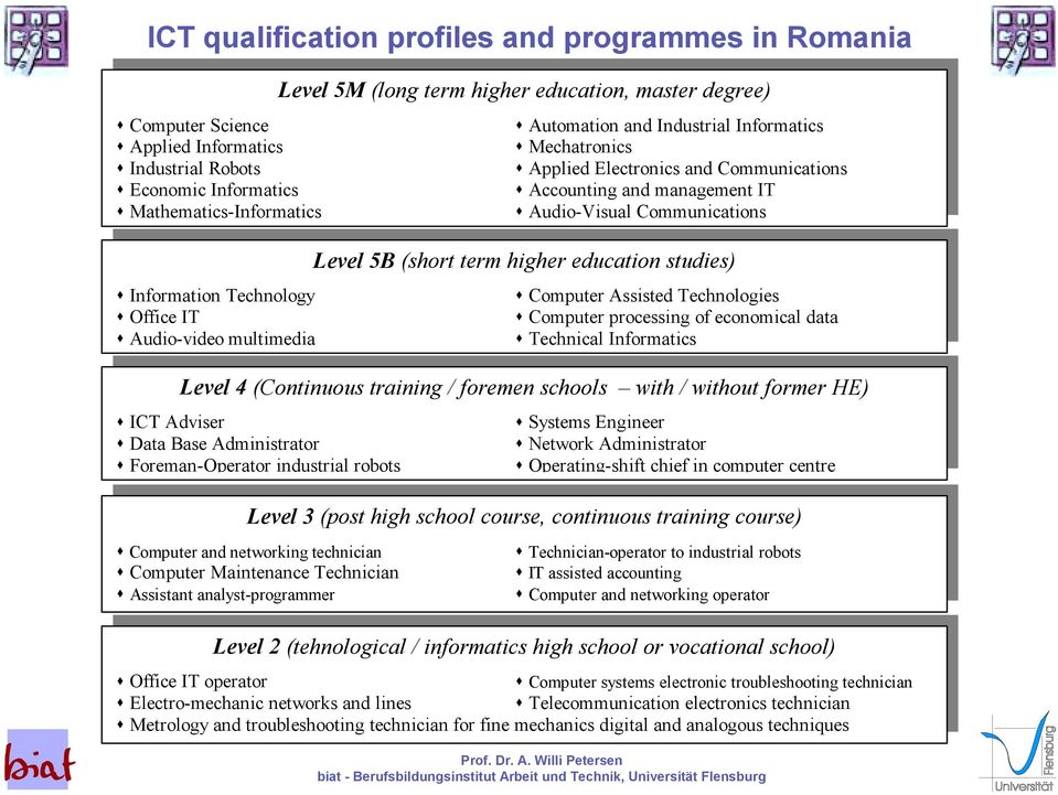 "term higher education studies) "" Information Technology "" Computer Assisted Technologies "" Office IT "" Computer processing of economical data "" Audio-video multimedia "" Technical Informatics Level 4"