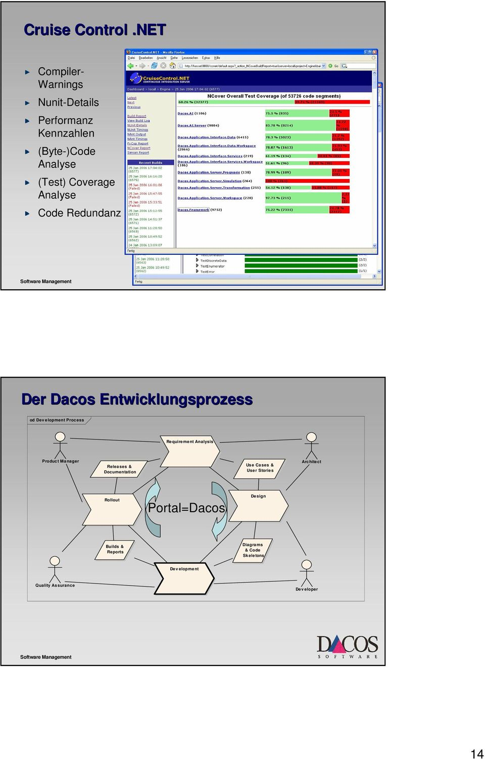 Analyse Code Redundanz Der Dacos Entwicklungsprozess od Dev elopment Process Requirement Analysis