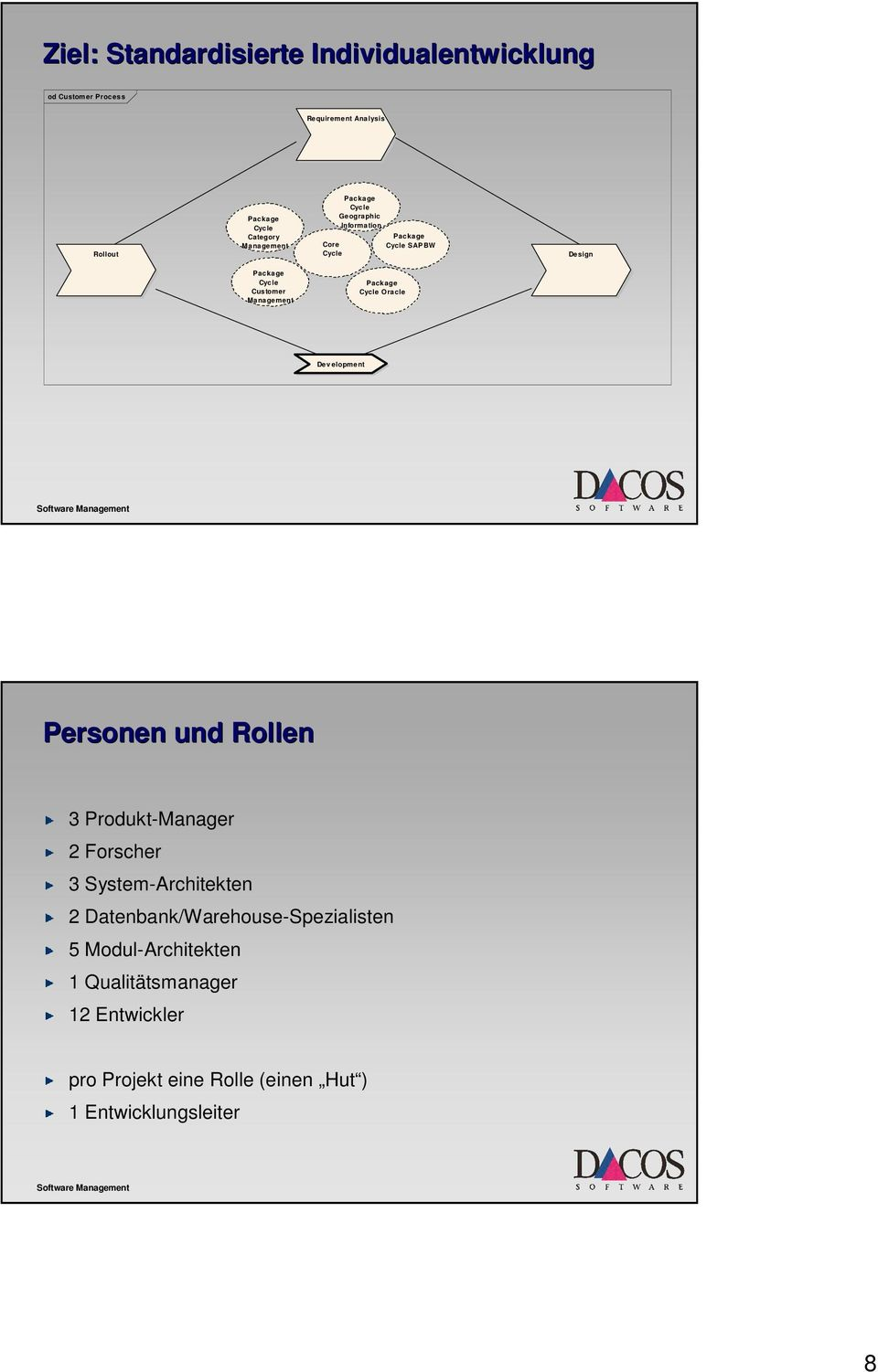 Package Cycle Oracle Dev elopment Personen und Rollen 3 Produkt-Manager 2 Forscher 3 System-Architekten 2