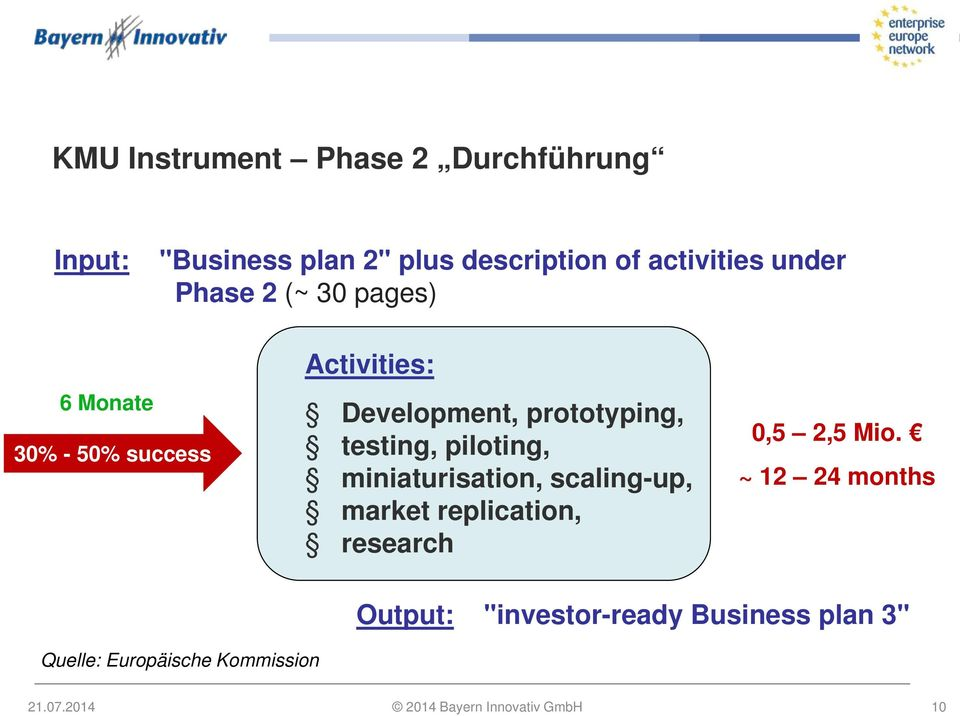 piloting, miniaturisation, scaling-up, market replication, research 0,5 2,5 Mio.